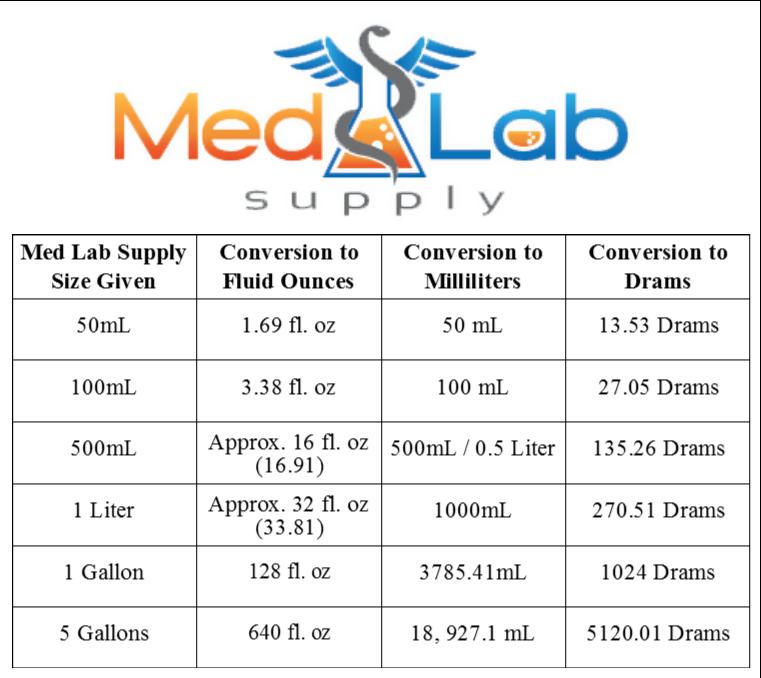 Chart from Medlab Supply